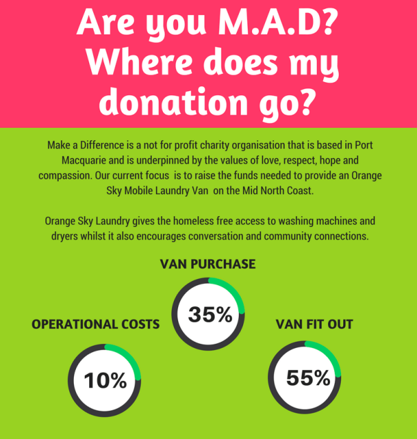 infographic-where-does-my-donation-go-1